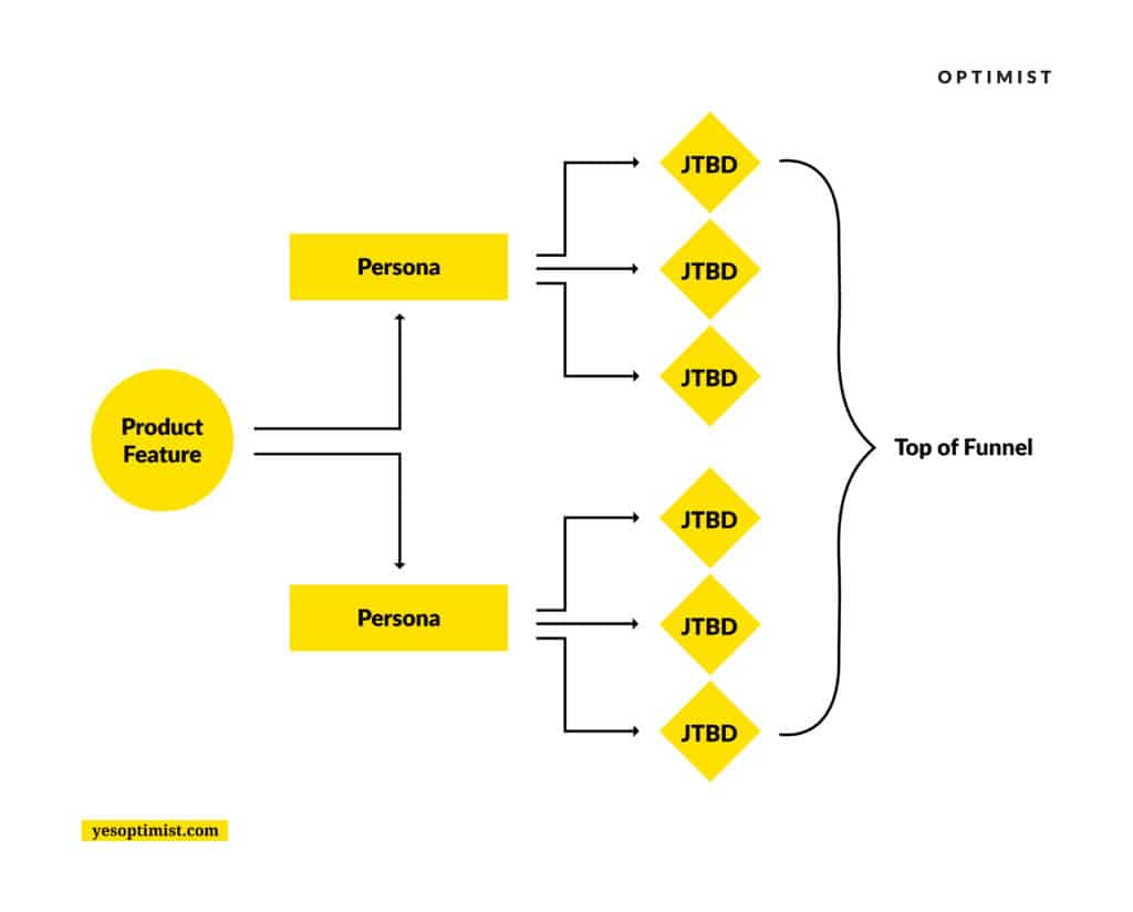Using a JTBD framework, we map individual product features and use cases to specific buyer personas and break them down based on goals.